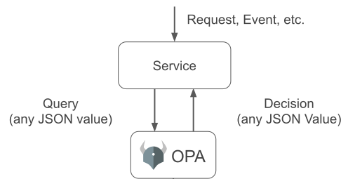 opa-service_rego